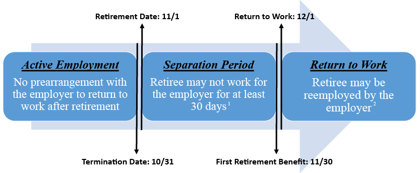 Return to Work Example